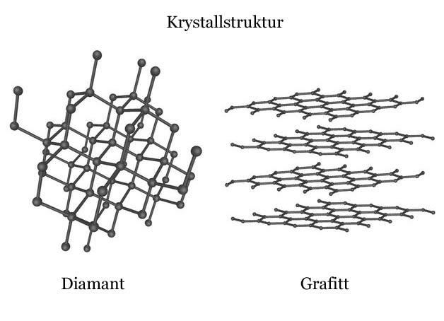Illustrasjon av krystallstrukturen til grafitt og diamant