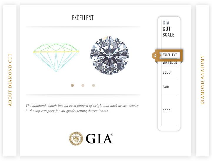 GIA-sertifikat - Excellent Cut