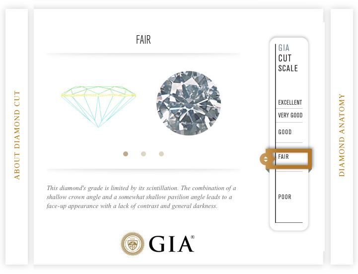 GIA-sertifikat - Fair Cut