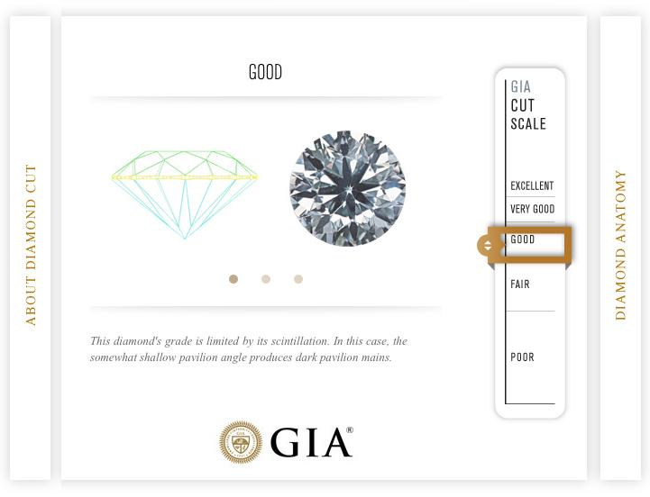 GIA-sertifikat - Good Cut