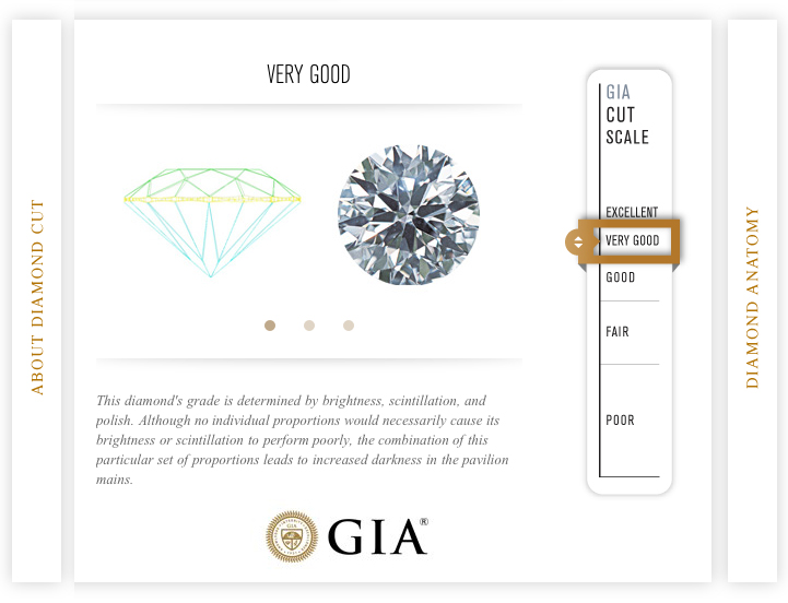 GIA-sertifikat - Very Good Cut