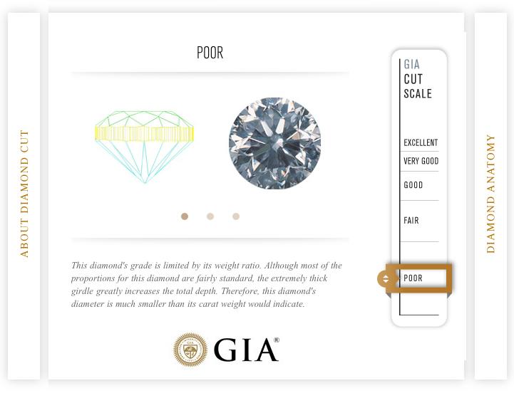 GIA-sertifikat - Poor Cut
