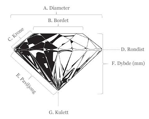 Illustrasjon av diamantens symmetri