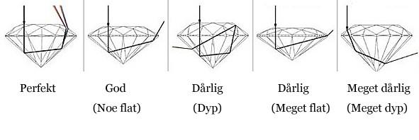5 illustrasjoner av diamanter i kvalitetene perfekt, god, dårlig dyp, dårlig meget flat og meget dårlig