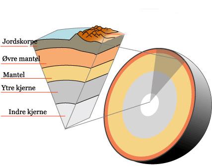 Tverrsnitt av jordkloden: jordskorpen, øvre mantel, mantel, ytre og indre kjerne